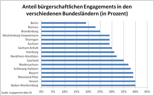 Engagement Bundesländer